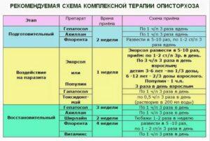схема лечения описторхоза_